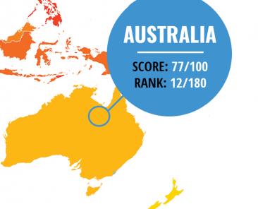 Australia CPI 2019